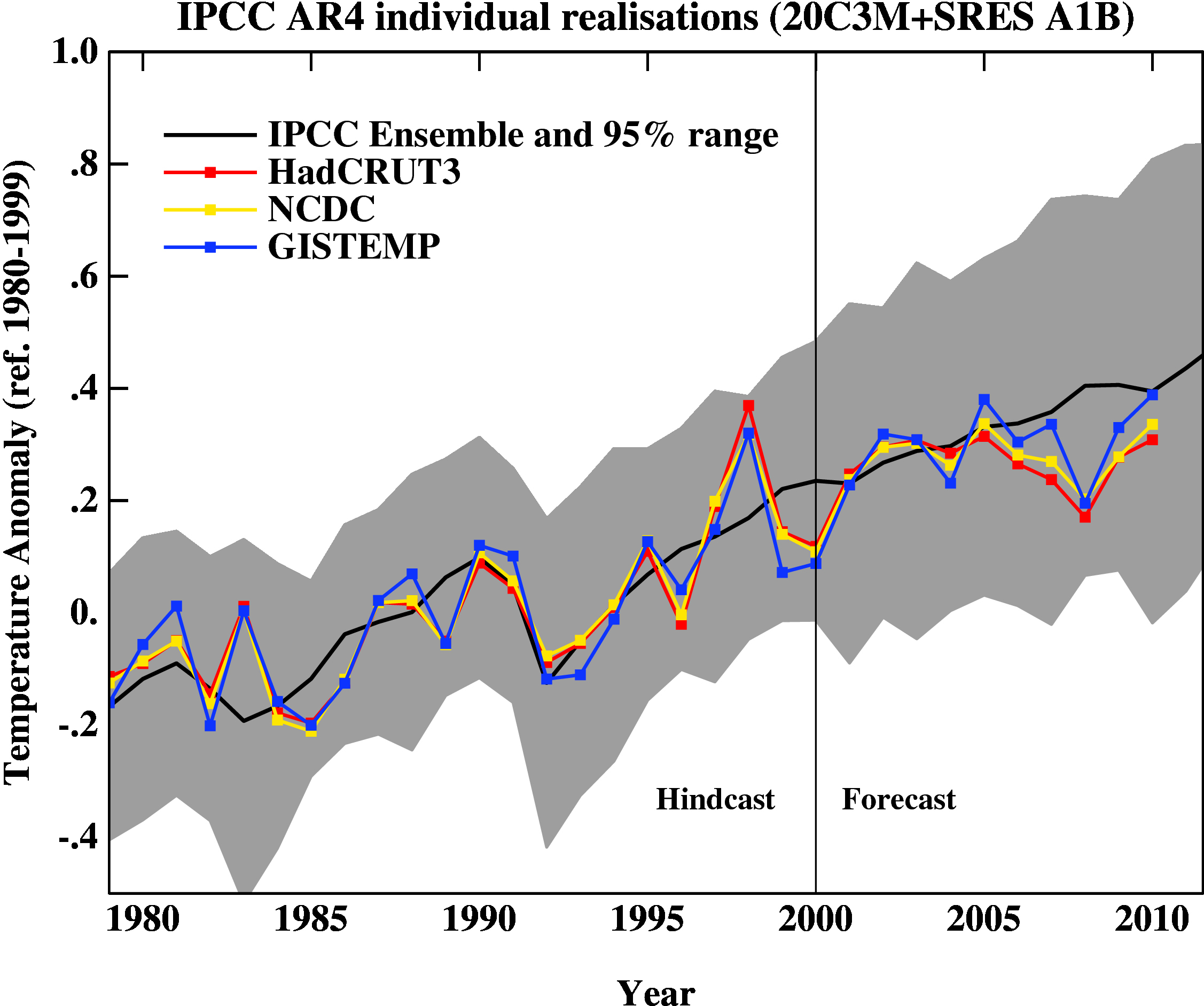 Observed global temperatures since 1980 compared to IPCC AR4 model projections