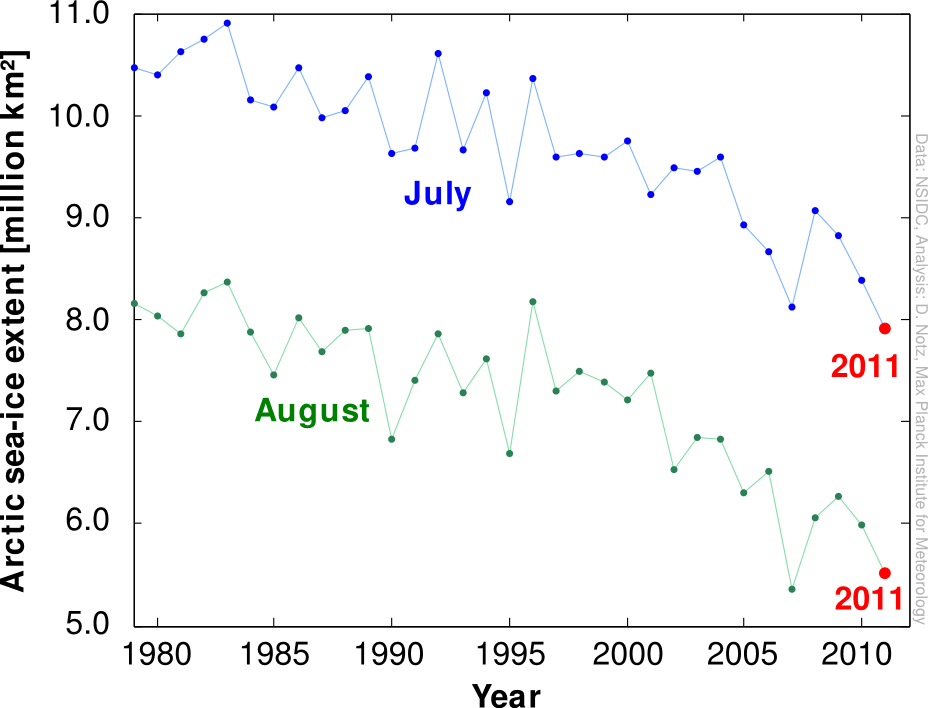 Figure 1: Evolution of Arctic sea-ice extent in July and August from 1979 until 2011. (NSIDC)
