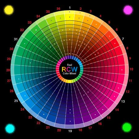 https://i0.wp.com/www.realcolorwheel.com/rcwplotter/RCWCMYKtoRGB2plotter450.jpg