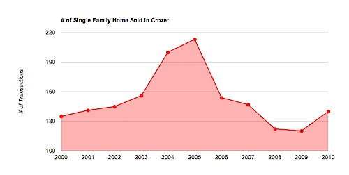 # of single family home sales in Crozet, Virginia