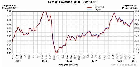 Historical Price Charts - Virginia Gas Prices.jpg