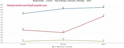 When do homes come on the market in Crozet - 2013