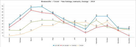 When do Homes Come on the Market in Crozet?