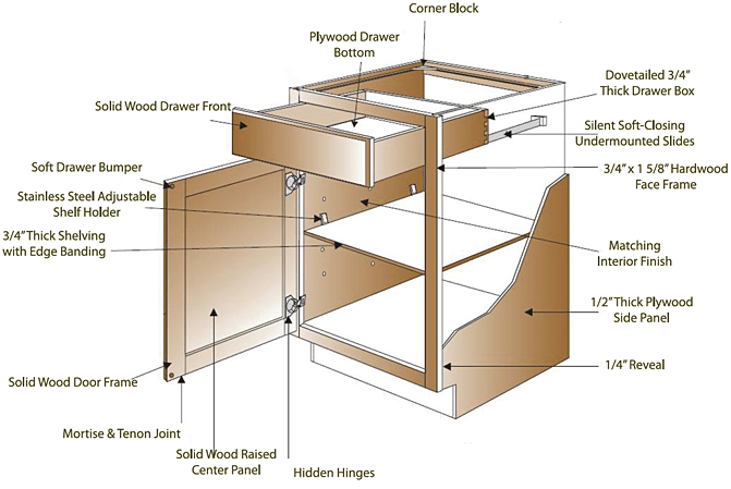FEATURES  REAL DEAL CABINETS