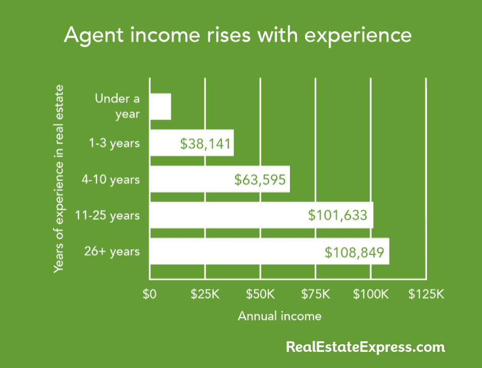 Real estate agent income rises with experience
