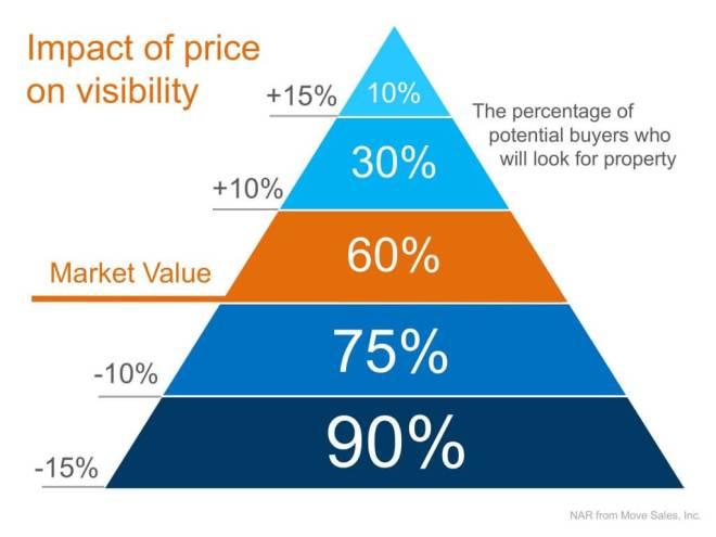Price & Visibility