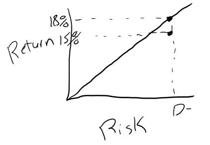 Risk Adjusted Returns Real Estate 2