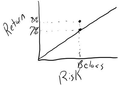 Risk Adjusted Returns Real Estate 3