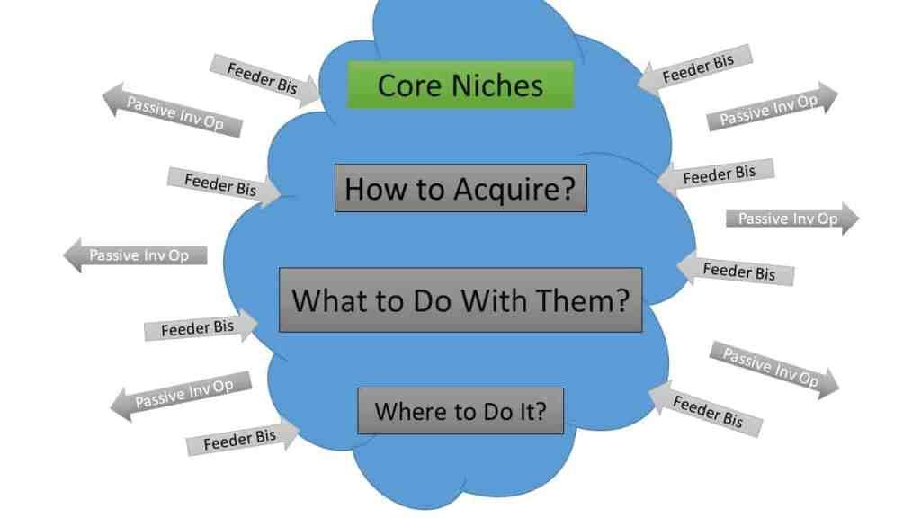 real estate core niches