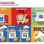 Naples Area Board of Realtors Market Report 2017 ~ RealPro Realty