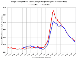 Delinquent Mortgages Decline