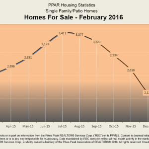 PPAR Homes for Sale Feb 2016