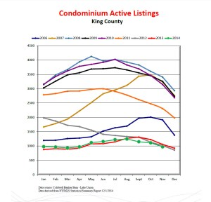 51949_125201420857PM57601-300x288 Condominium Active Listings by Year - King County