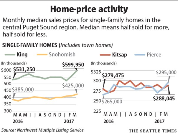 homesales0406-c-780x584 Seattle's median home price hits record: $700,000, double 5 years ago