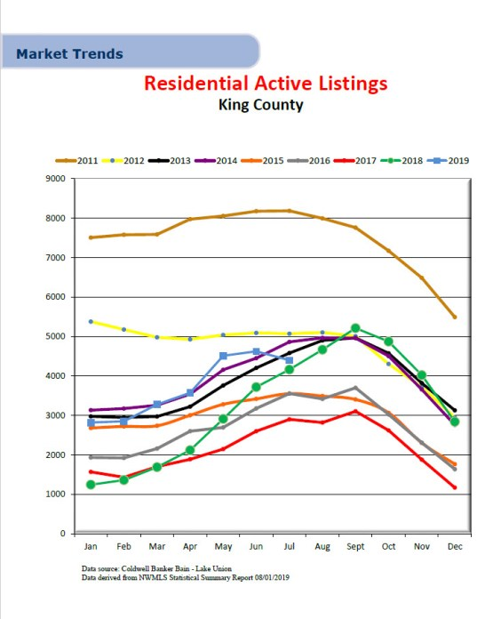 King-County-Active-Residential-Listing-6.19-243x300 King County Active Residential Listings 6.19 - Chart