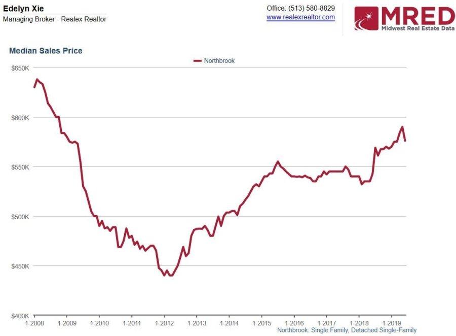 Northbrook real estate market trend past decade