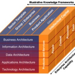 Application Integration Architecture Diagram 2008 Pt Cruiser Stereo Wiring What Is Enterprise Architecture? | Real Irm