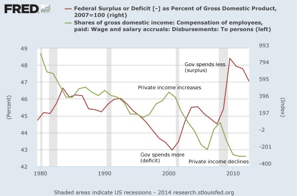 Graph of private income to federal spending