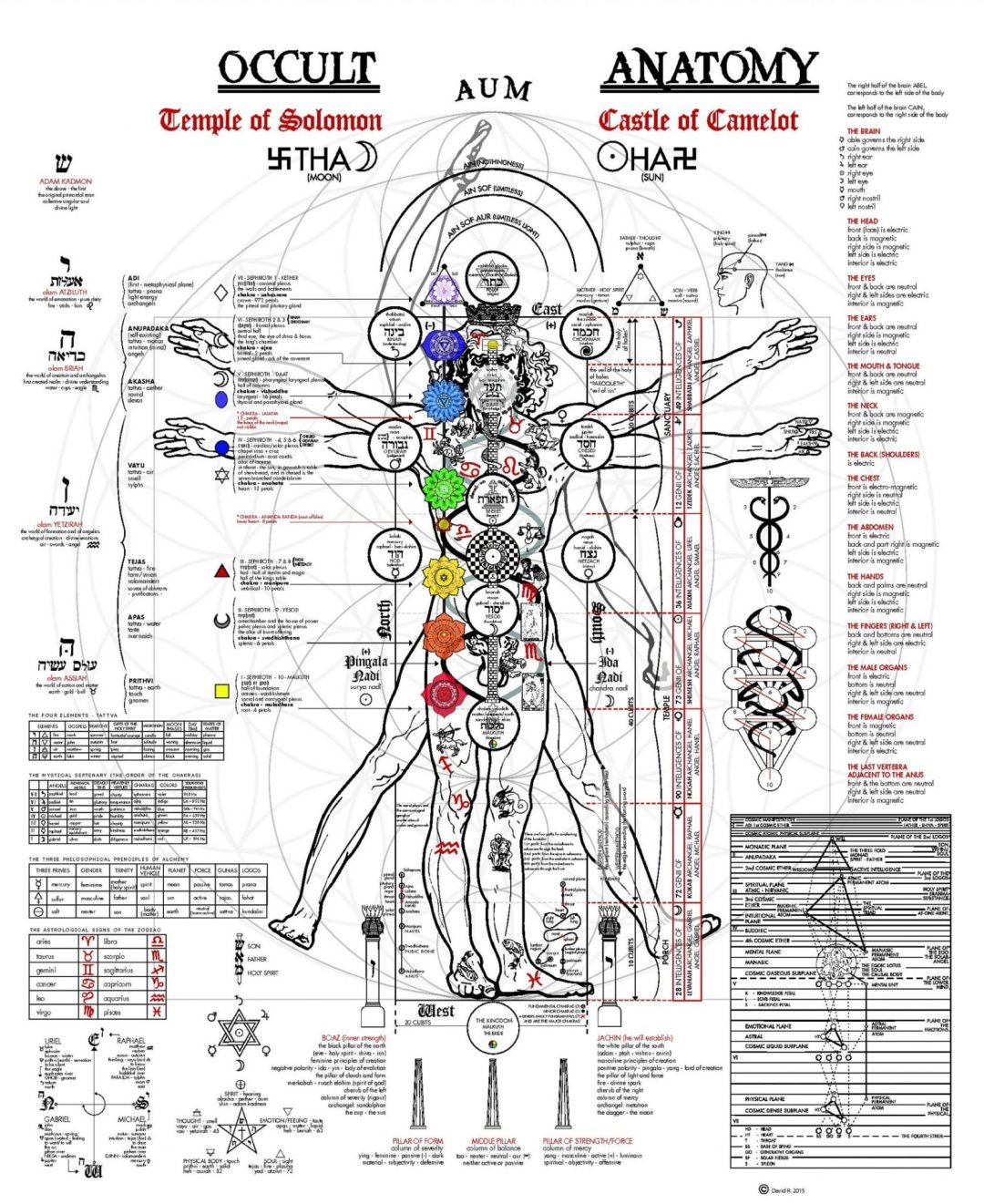 Occult Anatomy of man - Esoteric Knowledge of Subtle energy body activation