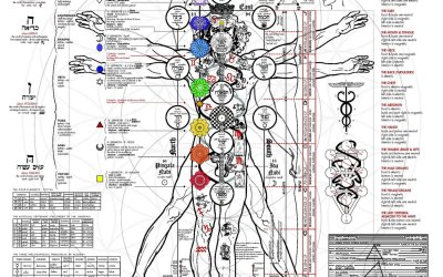 OCCULT ANATOMY of MAN / ESOTERIC Subtle Energy Body 🔐ADEPT blueprint* (ANCIENT MYSTERY School Teachings)