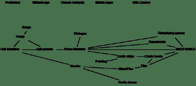 Evolution of Storytelling