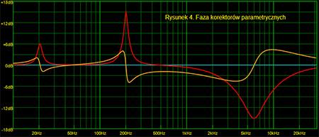 Faza korektorów parametrycznych