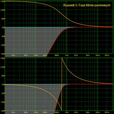 Faza filtrów pasmowych