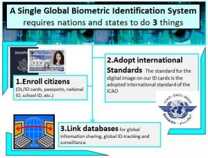 Global Biometric ID