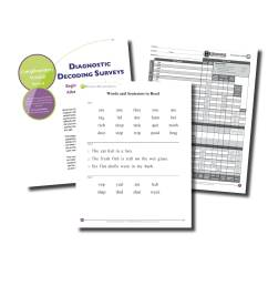 Diagnostic Decoding Surveys - Beginning and Advanced   Really Great Reading [ 2292 x 2292 Pixel ]