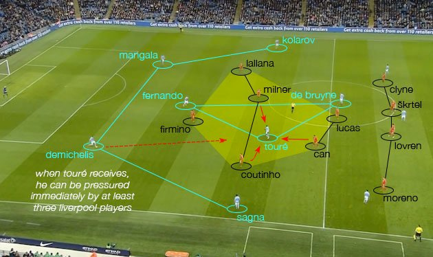 Gegenpressing Liverpool (2)