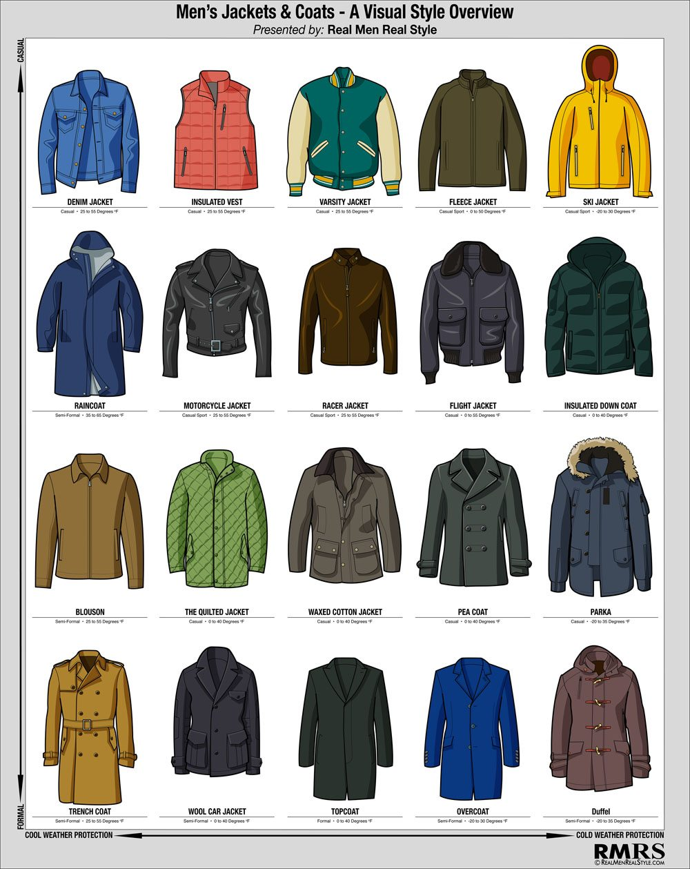 types of mens jackets