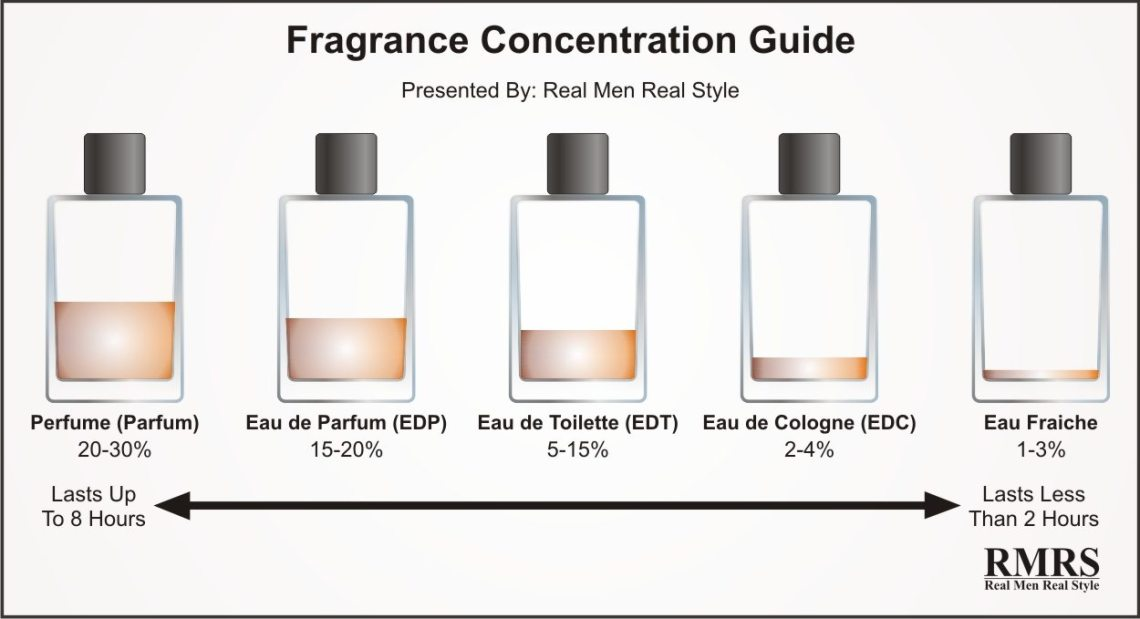 Image Result For Difference Between Eau De Parfum And Eau De Toilette Spray