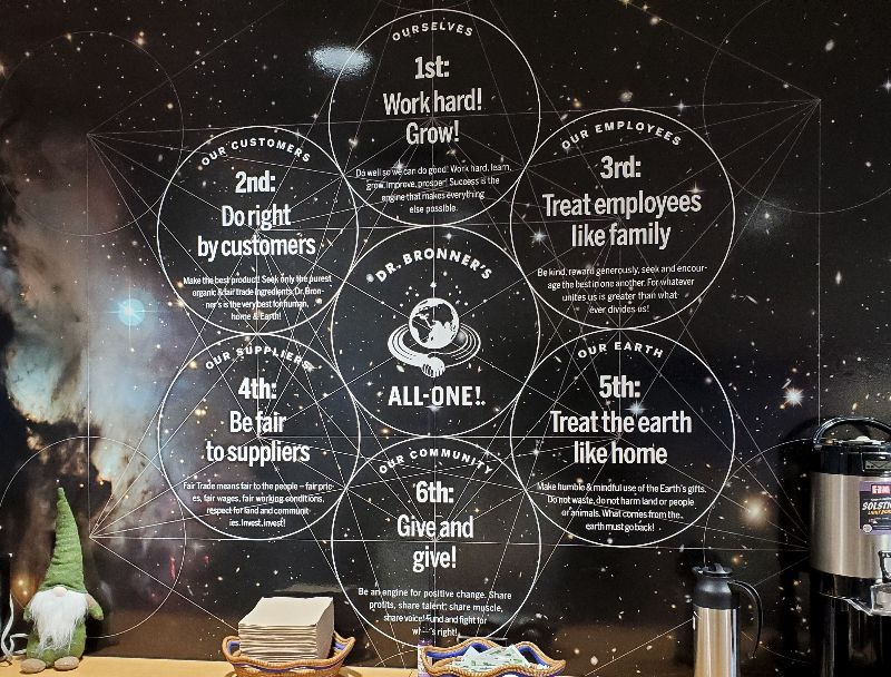 """A black wall with six circles intersecting and text inside that reads: """"1st: Work Hard! 2nd: Do right by customers. 3rd: Treat employees like family. 4th: Be fair to suppliers. 5th: Treat the earth like home. 6th: Give and give!"""