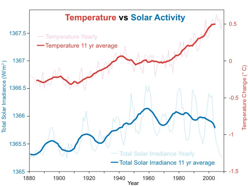 Solar vs Temperature