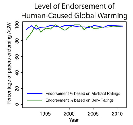 The growth of the scientific consensus on human-caused global warming in the peer-reviewed literature from 1991 to 2011, from Cook et al. (2013)