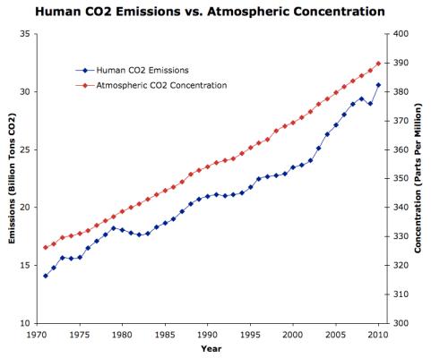 CO2 Emissions vs Concentration