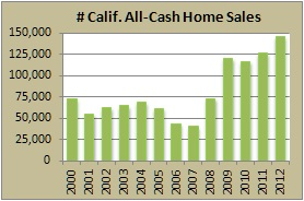 Homes Sold All Cash California Chart