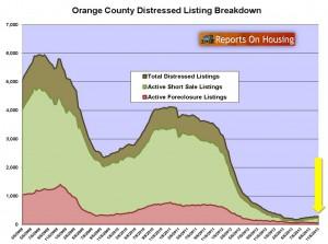 Orange County Distressed Inventory Nov 2013