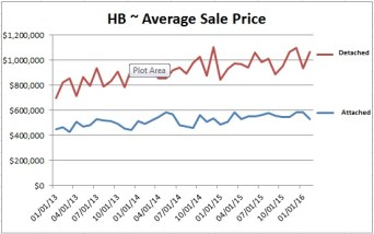 Huntington Beach Real Estate Update March Average Price Chart