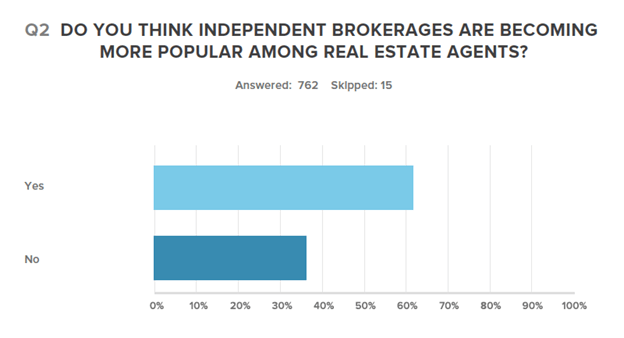 Do you think independent brokerages are becoming more popular among real estate agents?