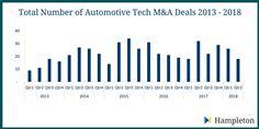 Hampleton Partners Autotech Deal Summary 2013-2018
