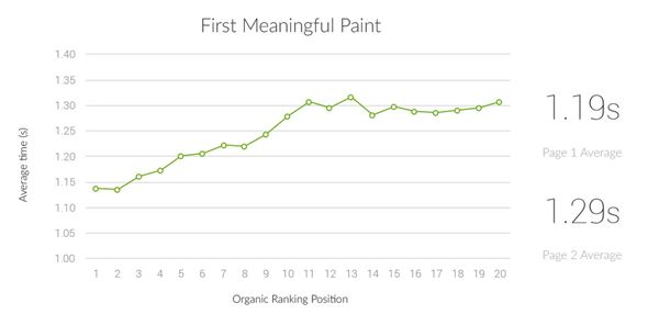 New Study Reveals Positive Impact of Page Speed on Google
