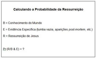 Probabilidade da Ressurreição