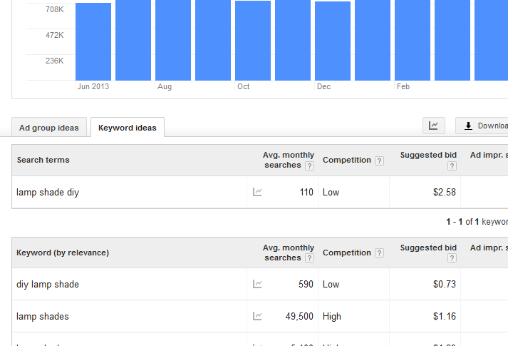 Google Adwords for Beginners | Reasonstoskipthehousework.com