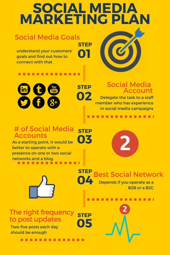 social media marketing plan infographic