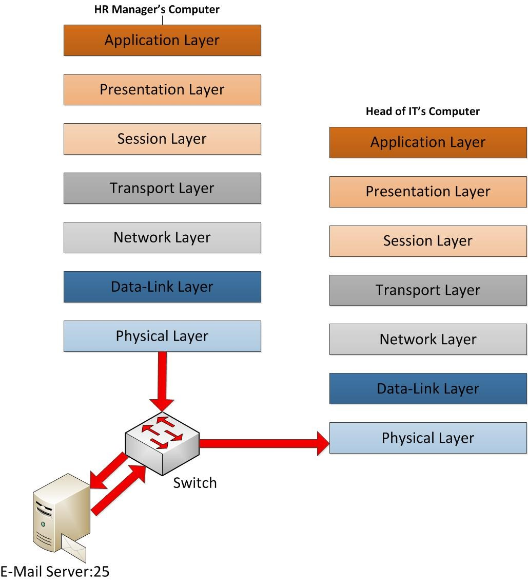 hight resolution of once its reach by the nic card of the receiver end which means the physical layer of the head of it s end its start to remove the header information that