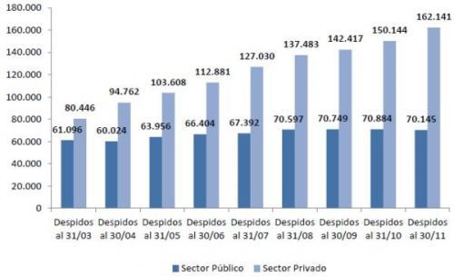 Gráfico: Evolución de despidos y suspensiones en los sectores público y privado entre marzo y noviembre de 2016