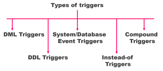 types of triggers in pl/sql by manish sharma