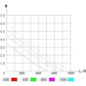 Jebao DCP Pump Flow Rates