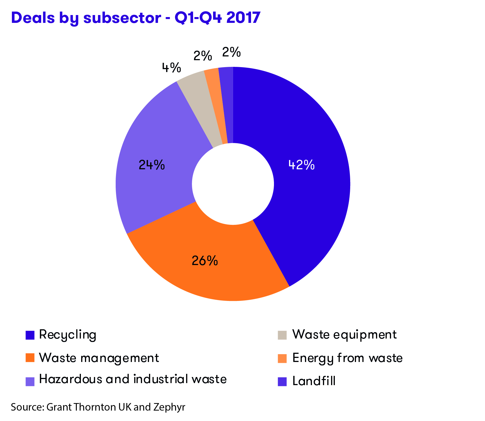 Highest level of waste sector mergers and acquisitions since 2010